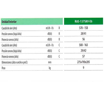 Caracteristicas del Aire acondicionado Toshiba